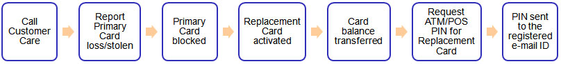 feature benefits of card